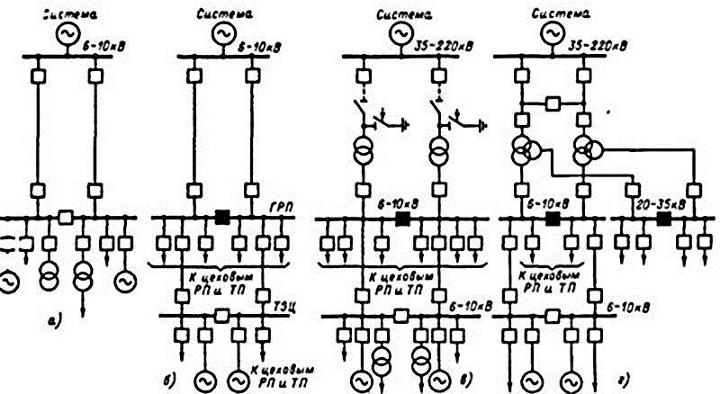 Схемы электроснабжения. Схема питающих и распределительных сетей.