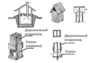 Схема приточно вытяжной вентиляции в погребе