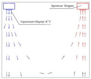 Вентиляция столовой - ВентиСам