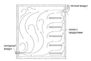 Вентиляция цокольного этажа типовые схемы обустройства и обзор общей технологии