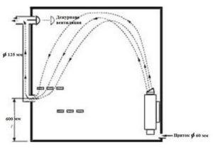 Рассчитать вентиляцию в бане