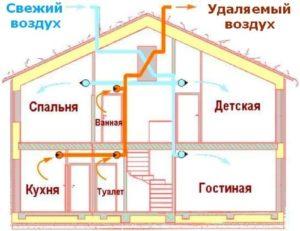 Как составляется схема вентиляции в частном доме