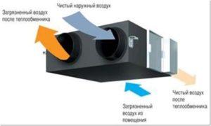 ТТК. Монтаж внутренних систем вентиляции