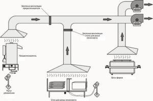 Образец проектирования системы вентиляции в копировальном помещении