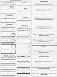 Условное обозначение вентилятора на схеме