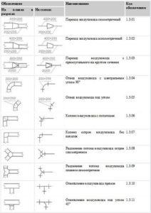 Как читать чертежи по вентиляции