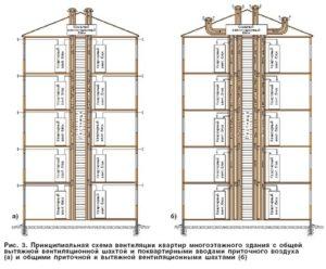Схема вентиляции в панельном доме